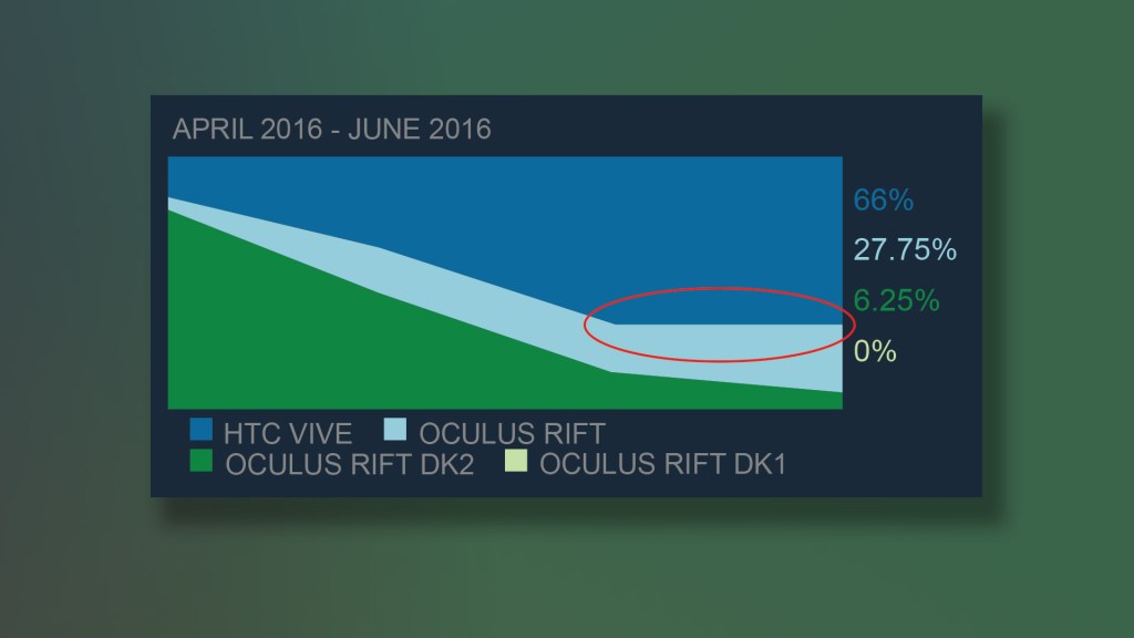 valve-steam-hardware-and-software-survey-vr-headsets-april-june-2016-2