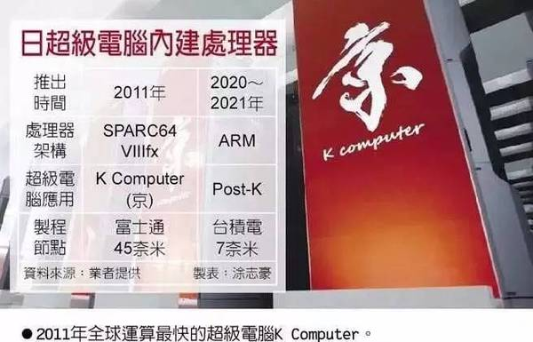 arm-fujitsu-super-computer