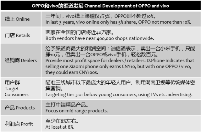 caijing-oppo-vivo-channels