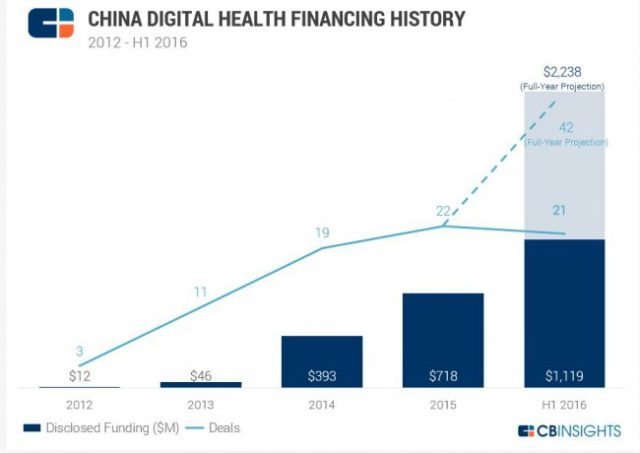 cbinsights-china-digital-health-financing-history