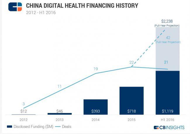 cbinsights-china-digital-health-financing-history