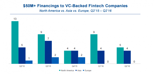 cbinsights-usd50m-financings-to-fintech-2q16