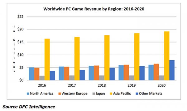 dfc-ww-pc-game-revenue-2016-2020
