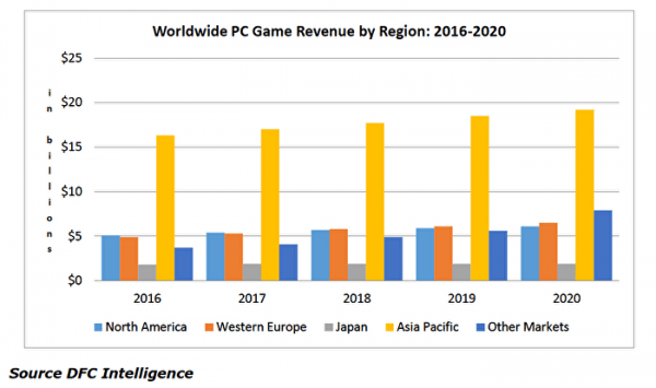dfc-ww-pc-game-revenue-2016-2020