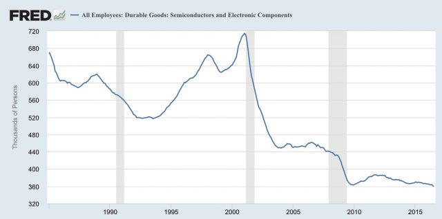 fred-employment-rate-semiconductor-and-electronic-components