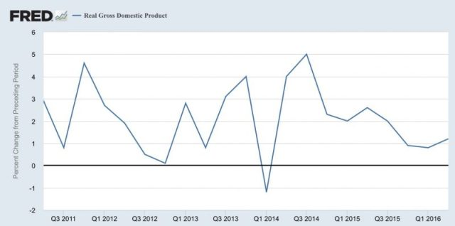 fred-us-gdp-2q16