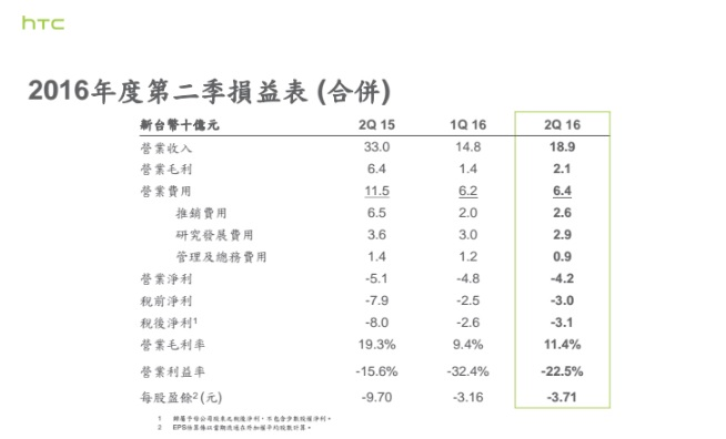 htc-2q16-financial-report-2
