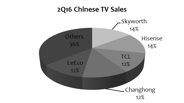 ihs-2q16-chinese-tv