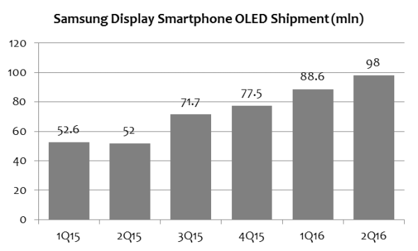 ihs-samsung-display-2q16-oled