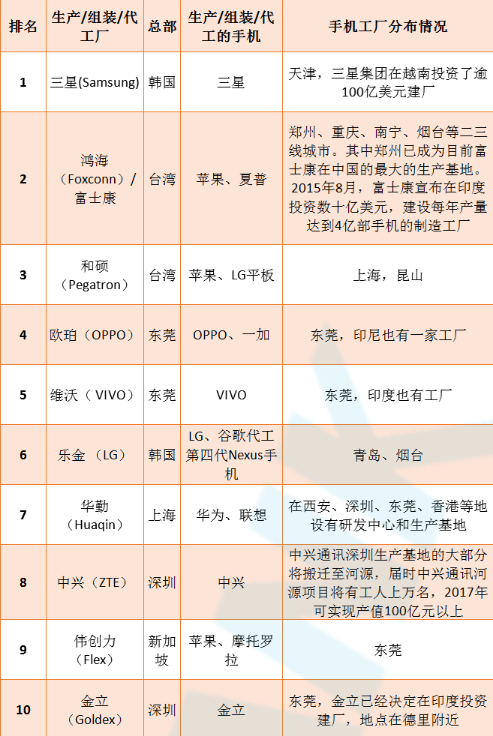 ittbank-top10-oem-odm-idh