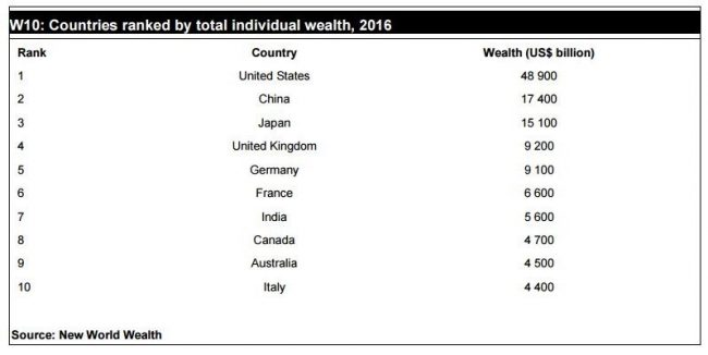 newwealthworld-ranking-2016