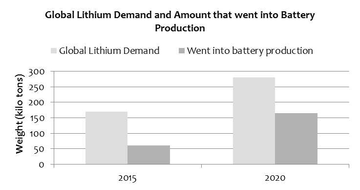 nikkei-global-lithium-demand-2015-2020