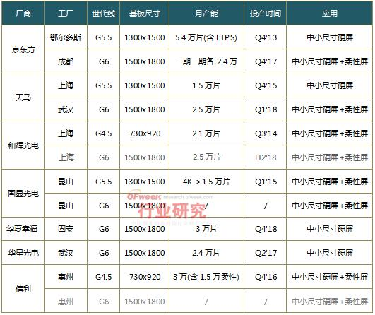 ofweek-china-oled-production-overview