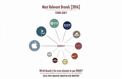 rtg-gen-y-brands
