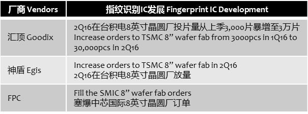 sigmaintell-fingerprint-ic-orders