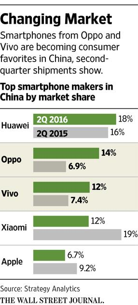 strategyanalytics-2q16-wsj-china-smartphone