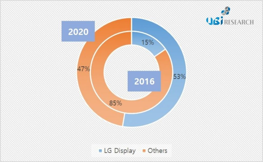 ubiresearch-oled-lighting-2016-2020