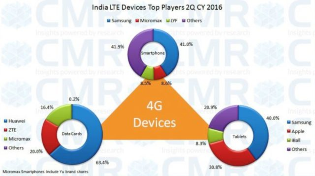 cmrindia-2q16-lte-devices