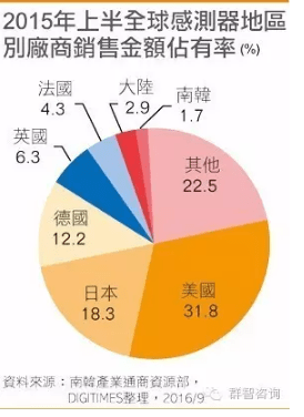 digitimes-2015-regional-share-sensors