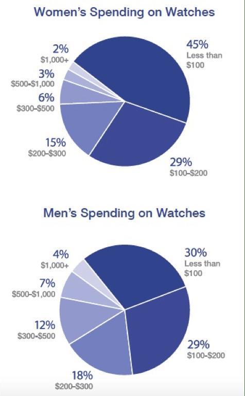 fistinsight-women-men-watches-expensive