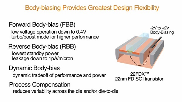 globalfoundries-22fdx