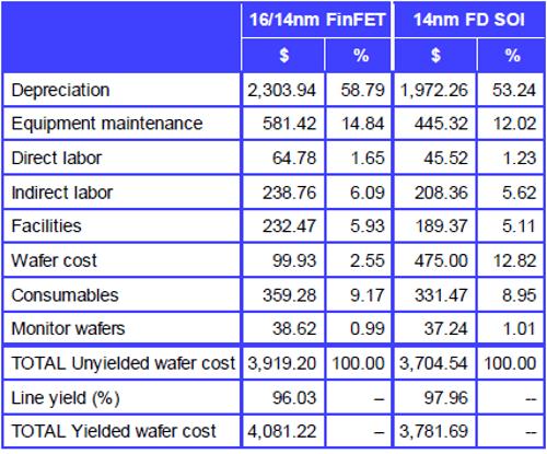 ibs-finfet-vs-fdsoi