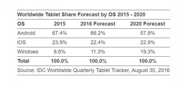 idc-2q16-tablet-2