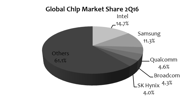 ihs-2q16-global-chip-market
