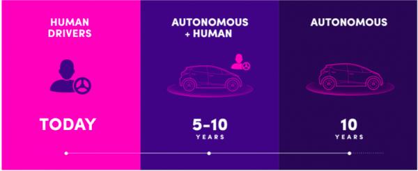 lyft-autonomous-car-3-phases-2