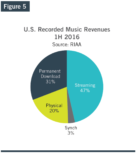 riaa-us-recorded-music-revenues-1h16