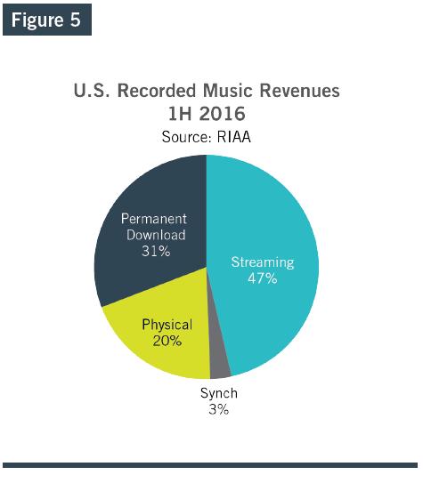 riaa-us-recorded-music-revenues-1h16