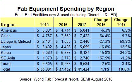 semi-aug-fab-equipment-spending-by-region