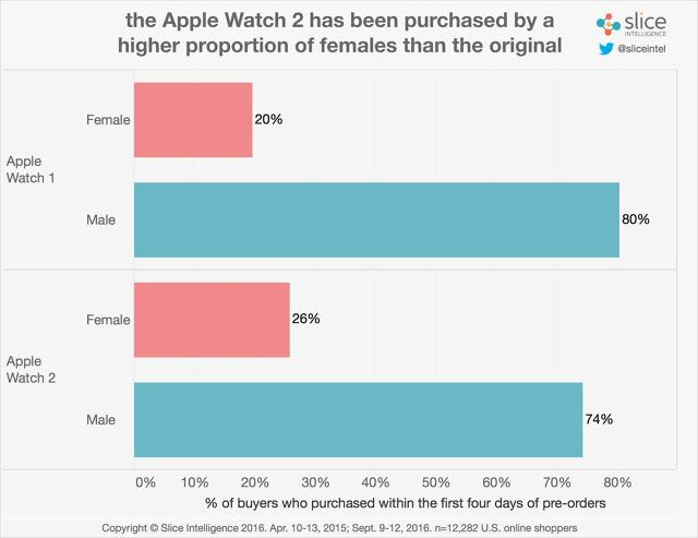 sliceintelligence-apple-watch-2-females