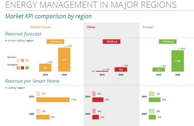 statista-global-smart-home-regions