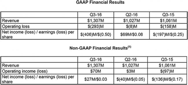amd-3q16-financial-report