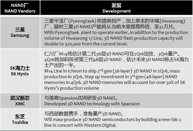 businesskorea-3d-nand-development