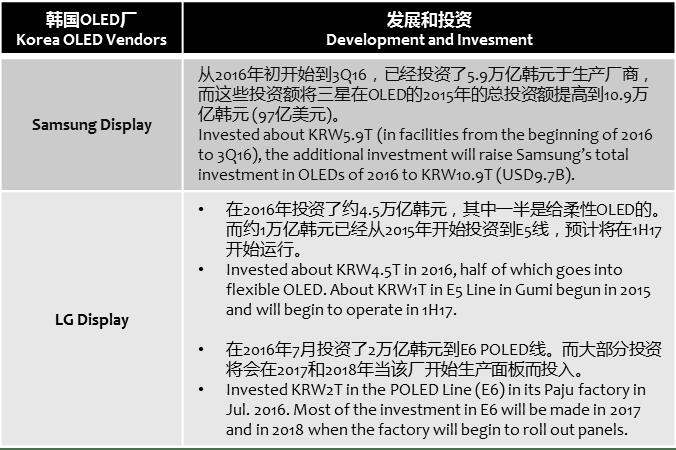 businesskorea-samsung-lg-flexible-oled-investment