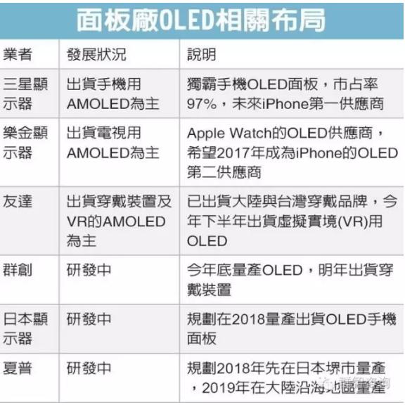 chinatimes-oled-distribution-status