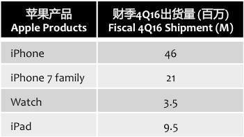 cowen-apple-products-4q16