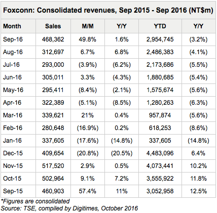 digitimes-foxconn-sept-2016