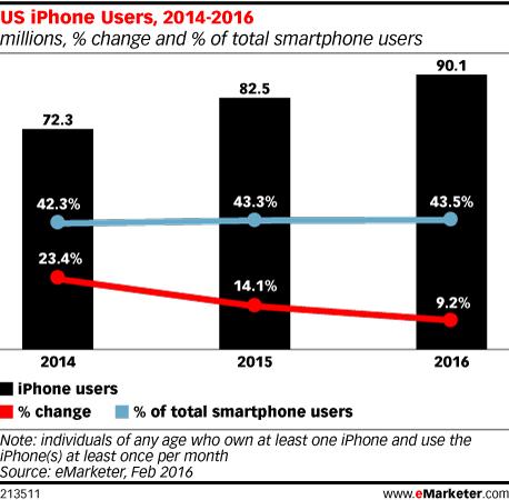 emarketer-us-iphone-user-2016