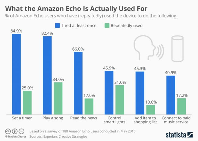 exparian-statista-what-amazon-echo-is-actually-used-for