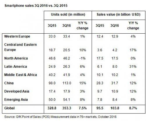 gfk-smartphone-3q16-2