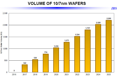 ibs-wafer-volume-10-7nm