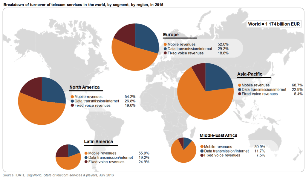 idate-breakdown-turnover-telecom-services-segment-region