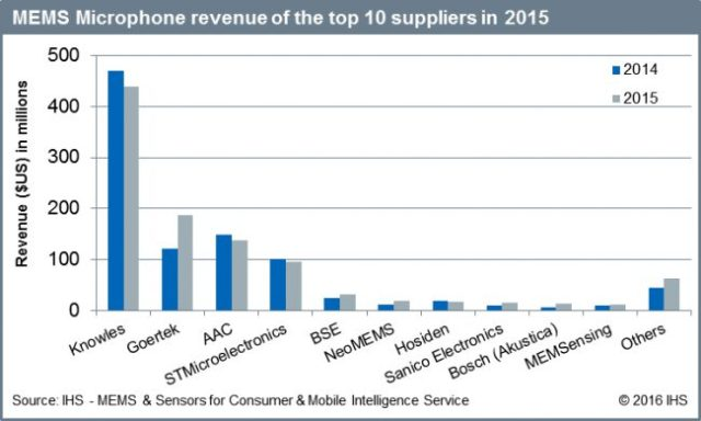 ihs-mems-mic-revenue-2015