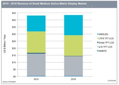 ihs-revenue-small-display-2016