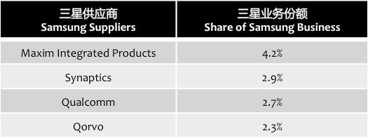 investors-samsung-business-share-to-suppliers