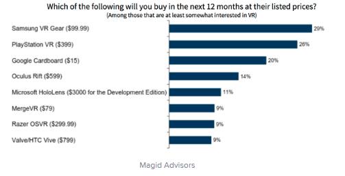 magicadvisor-vr-interest