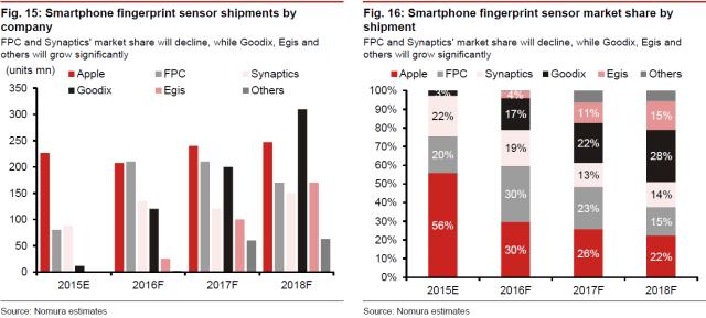 nomura-smartphone-fingerprint-sensor-by-company
